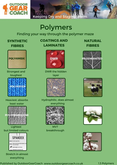 The Polymer maze